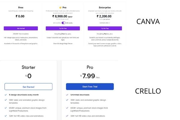 canva vs crello price